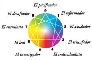 El Eneagrama de la personalidad, los nueve tipos y su utilidad